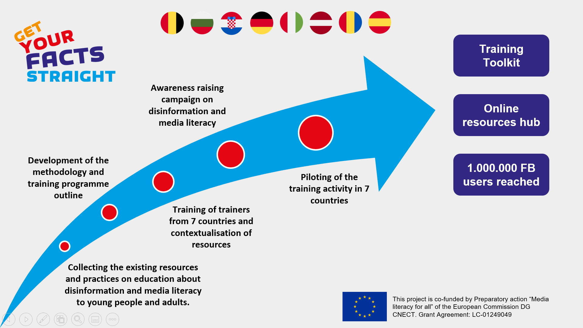 Get Your Facts Straight! project presented at the 18th European Week of Regions and Cities
